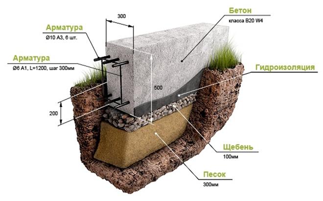 Как своими руками залить фундамент под дом